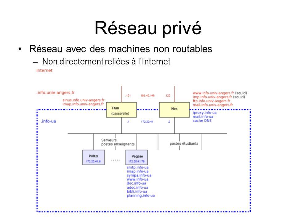 Réseau privé Réseau avec des machines non routables
