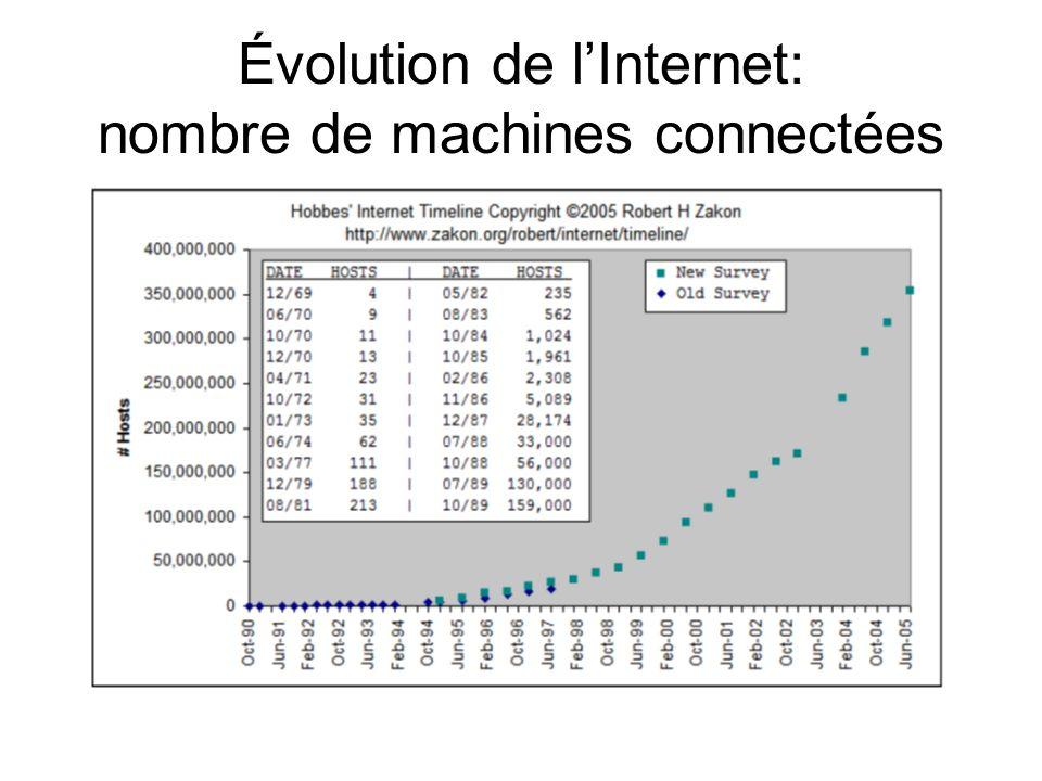 Évolution de l'Internet: nombre de machines connectées