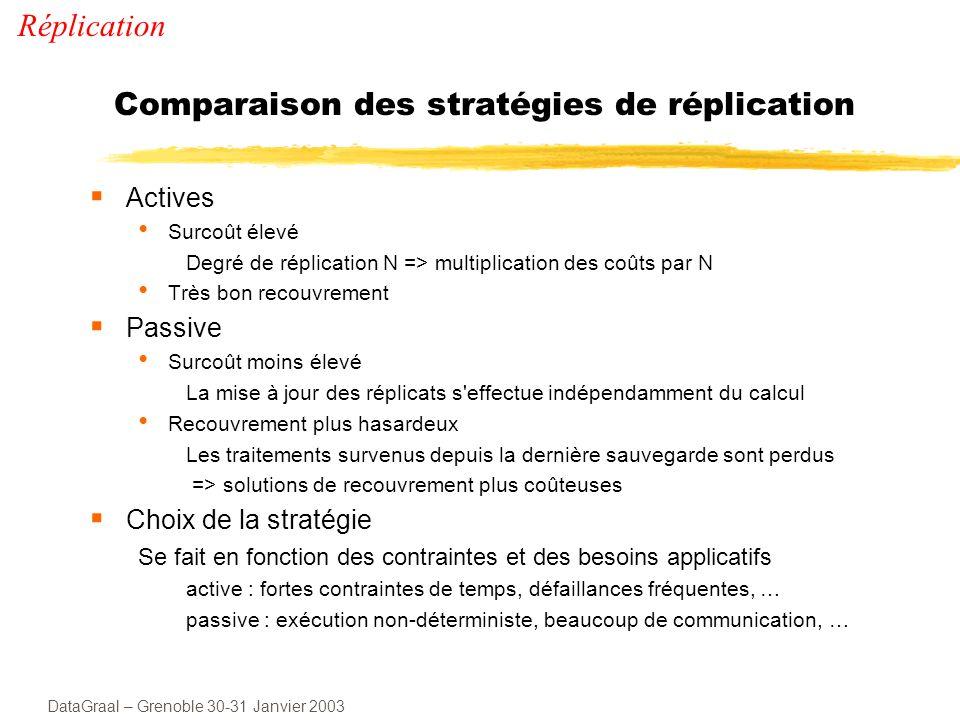 Comparaison des stratégies de réplication