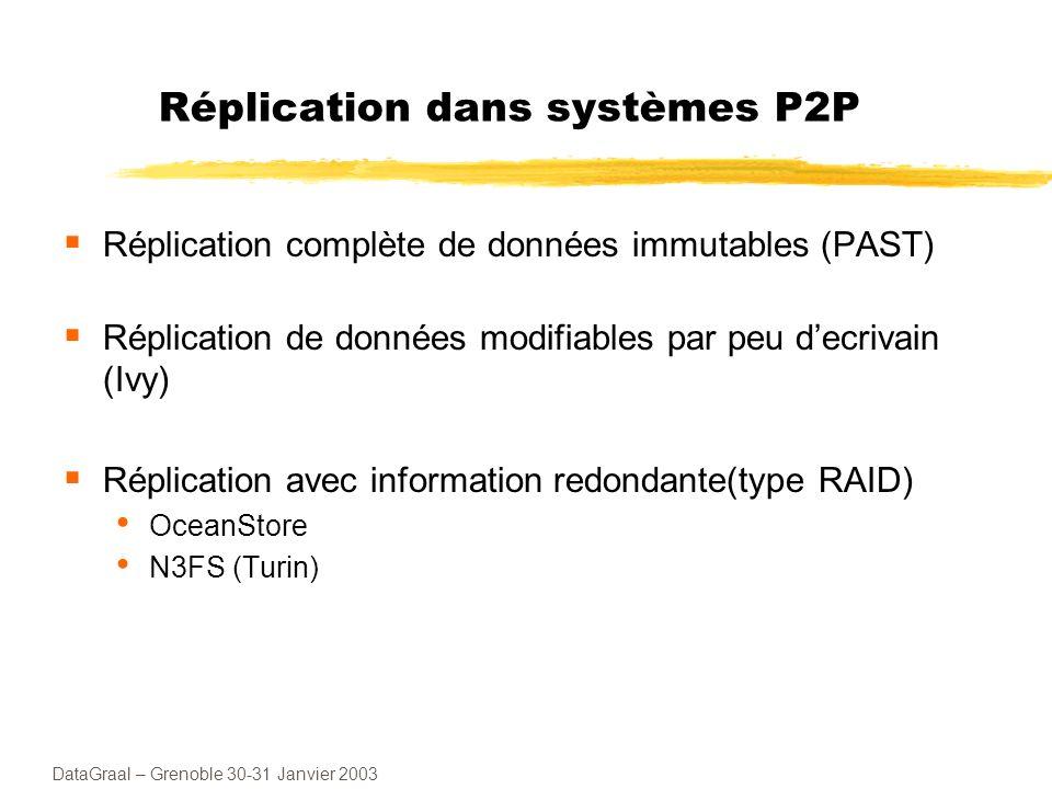 Réplication dans systèmes P2P