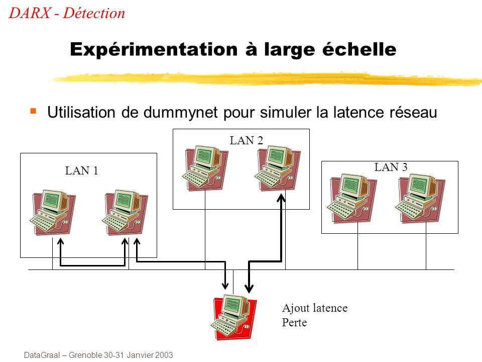 Expérimentation à large échelle
