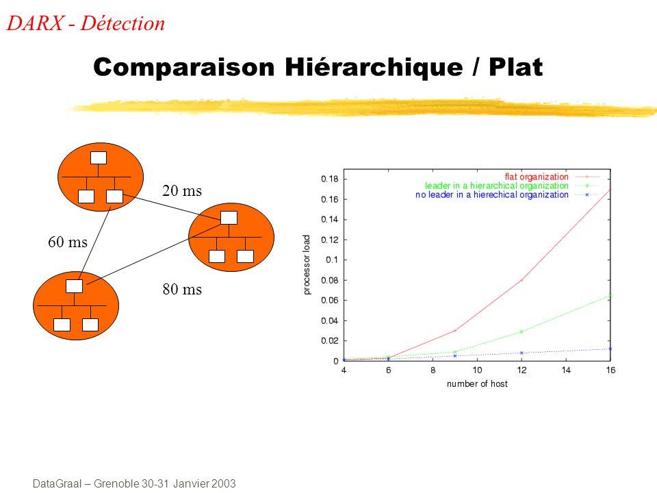 Comparaison Hiérarchique / Plat