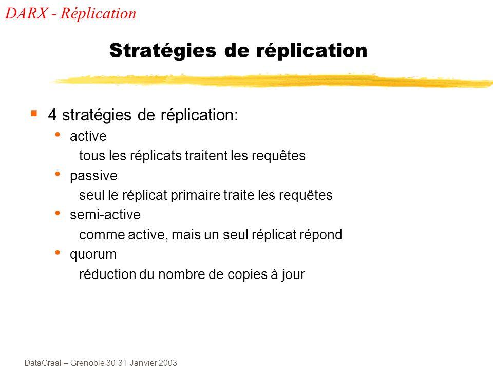 Stratégies de réplication