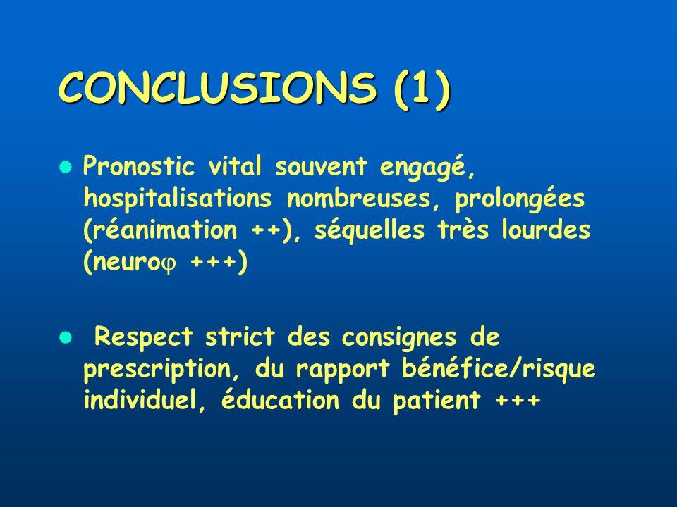 CONCLUSIONS (1) Pronostic vital souvent engagé, hospitalisations nombreuses, prolongées (réanimation ++), séquelles très lourdes (neuro +++)