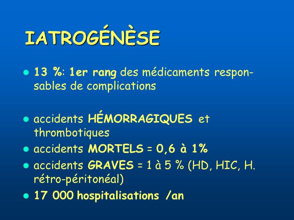 IATROGÉNÈSE 13 %: 1er rang des médicaments respon-sables de complications. accidents HÉMORRAGIQUES et thrombotiques.