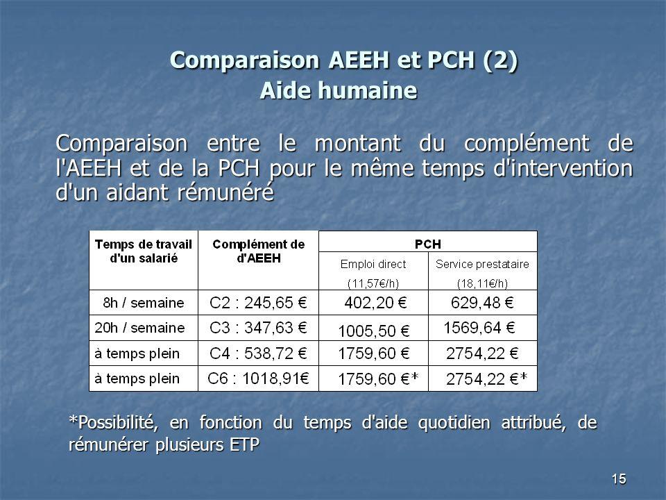 Comparaison AEEH et PCH (2) Aide humaine