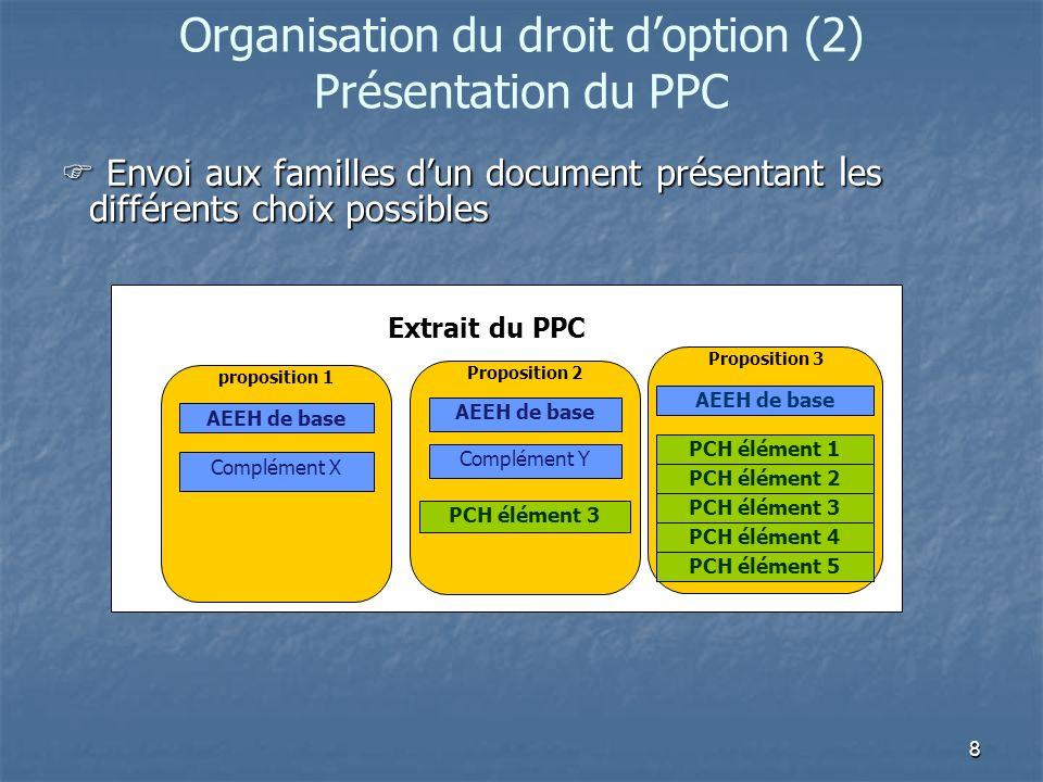 Organisation du droit d'option (2) Présentation du PPC