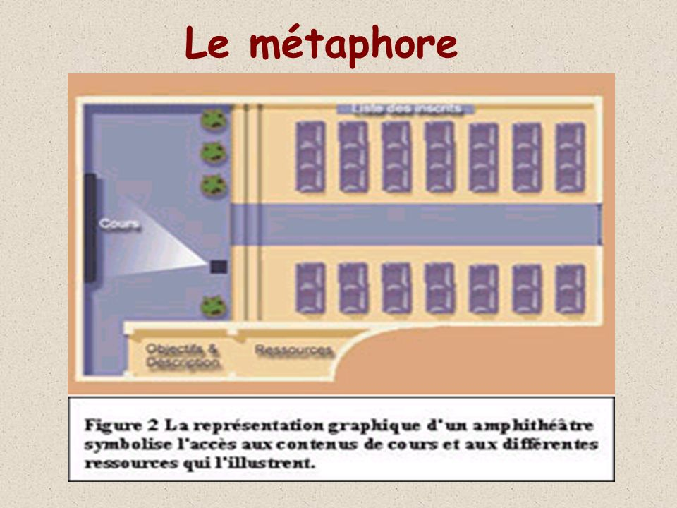 Le métaphore