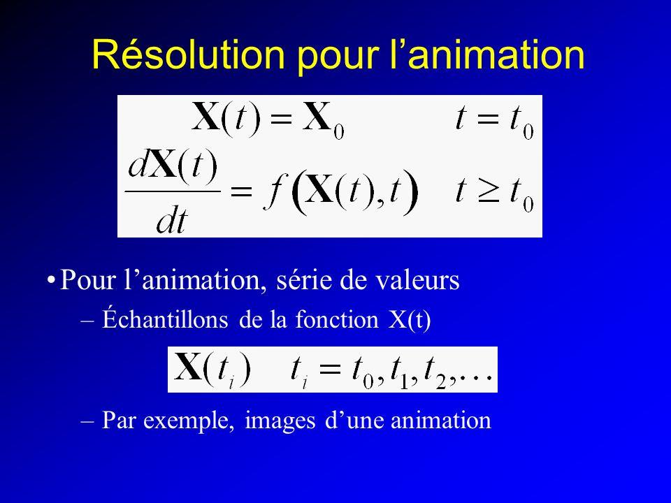 Résolution pour l'animation
