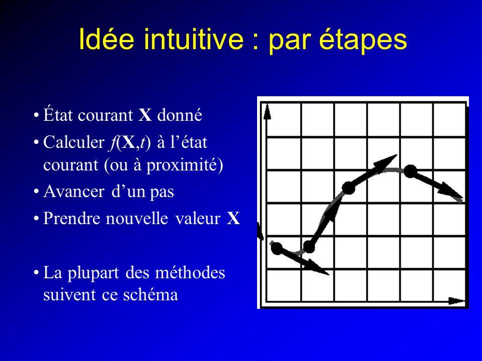 Idée intuitive : par étapes
