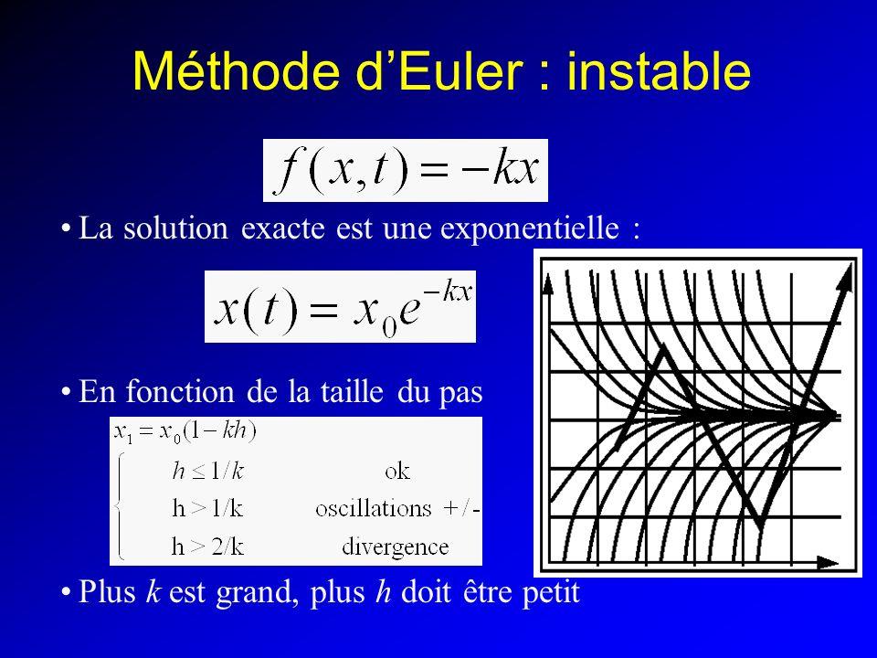 Méthode d'Euler : instable