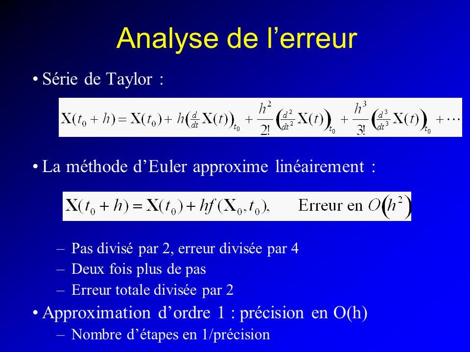 Analyse de l'erreur Série de Taylor :