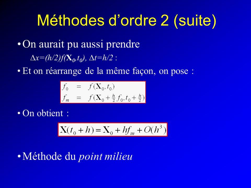 Méthodes d'ordre 2 (suite)