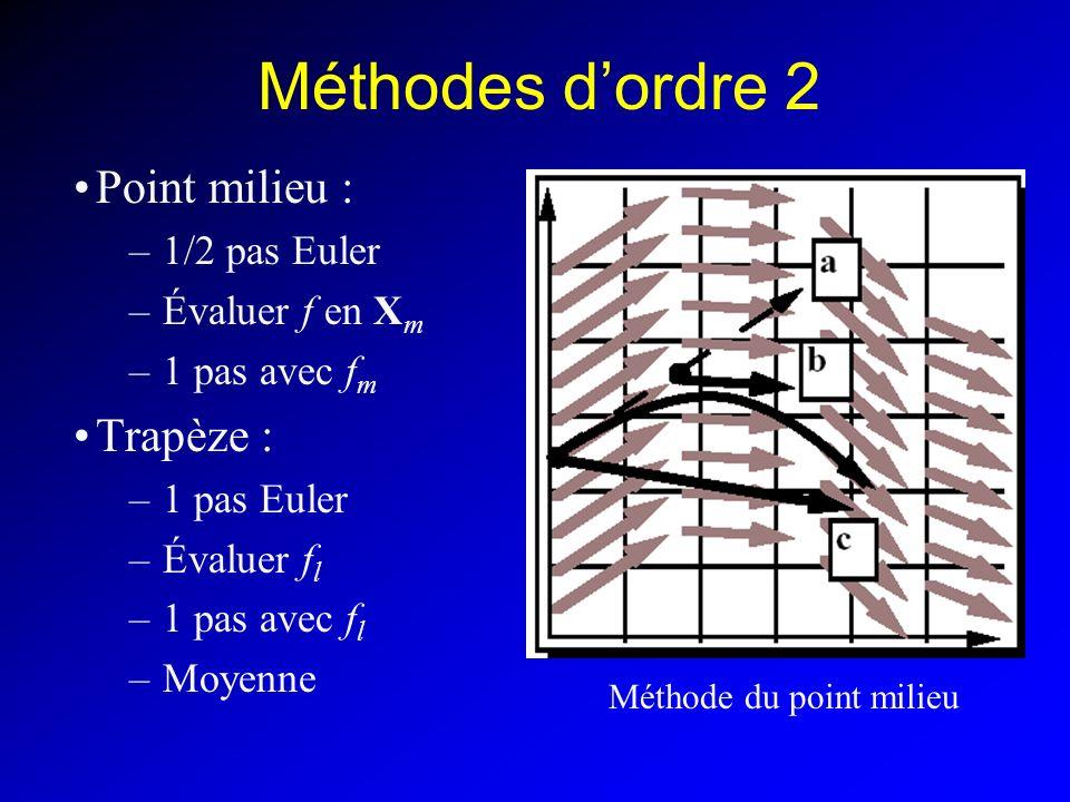 Méthodes d'ordre 2 Point milieu : Trapèze : 1/2 pas Euler