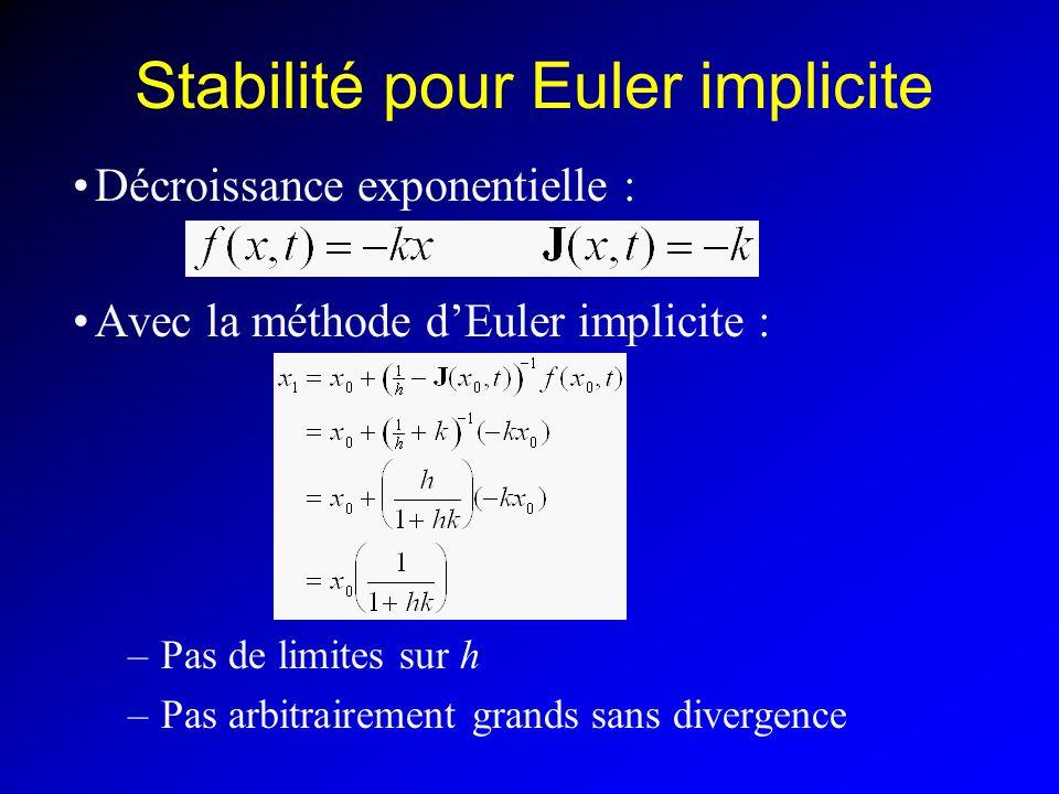 Stabilité pour Euler implicite