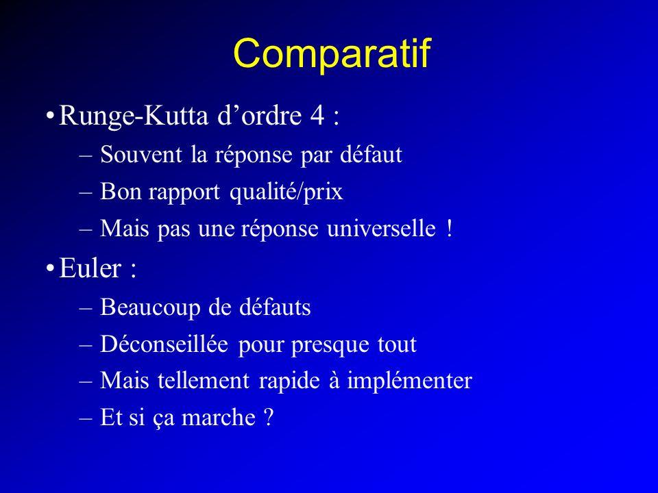 Comparatif Runge-Kutta d'ordre 4 : Euler :