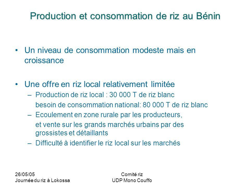 Production et consommation de riz au Bénin