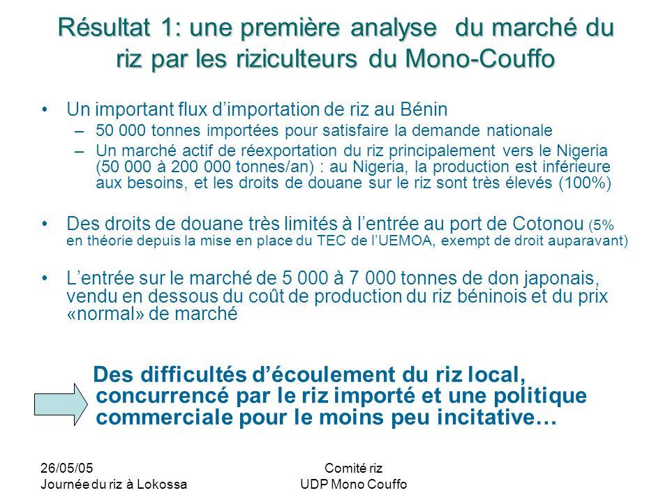 Résultat 1: une première analyse du marché du riz par les riziculteurs du Mono-Couffo
