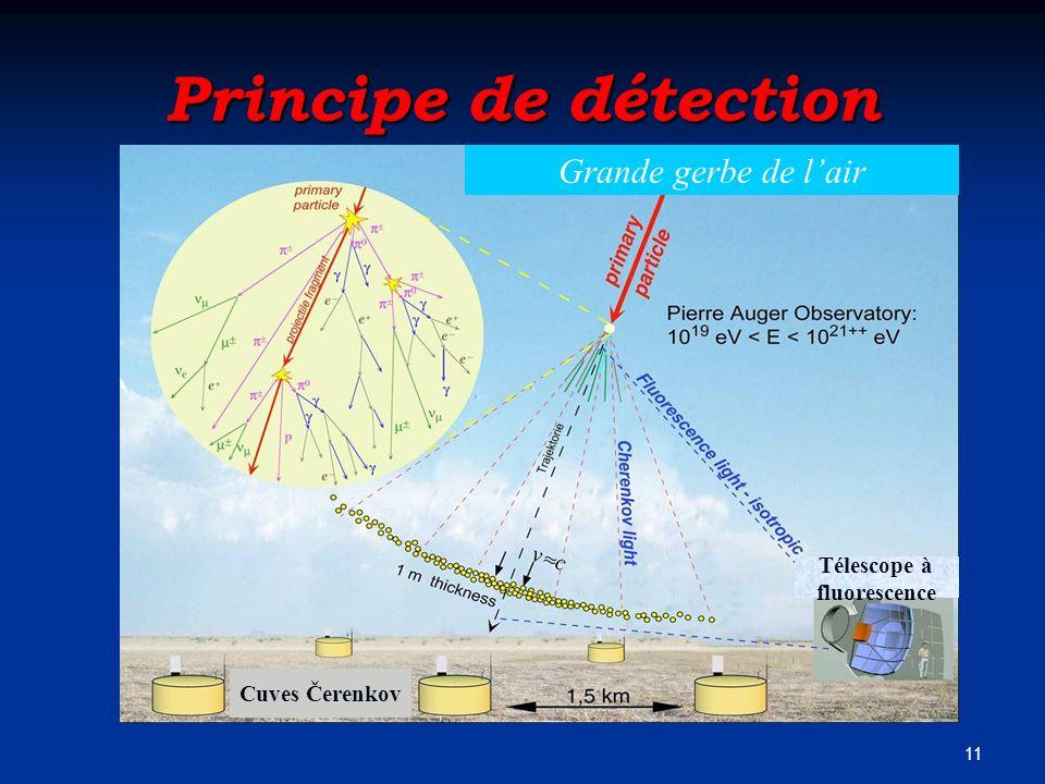 Principe de détection Grande gerbe de l'air Télescope à fluorescence