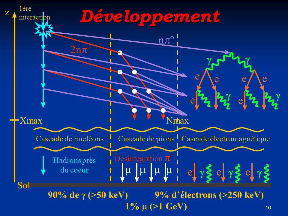 90% de  (>50 keV) 9% d'électrons (>250 keV)