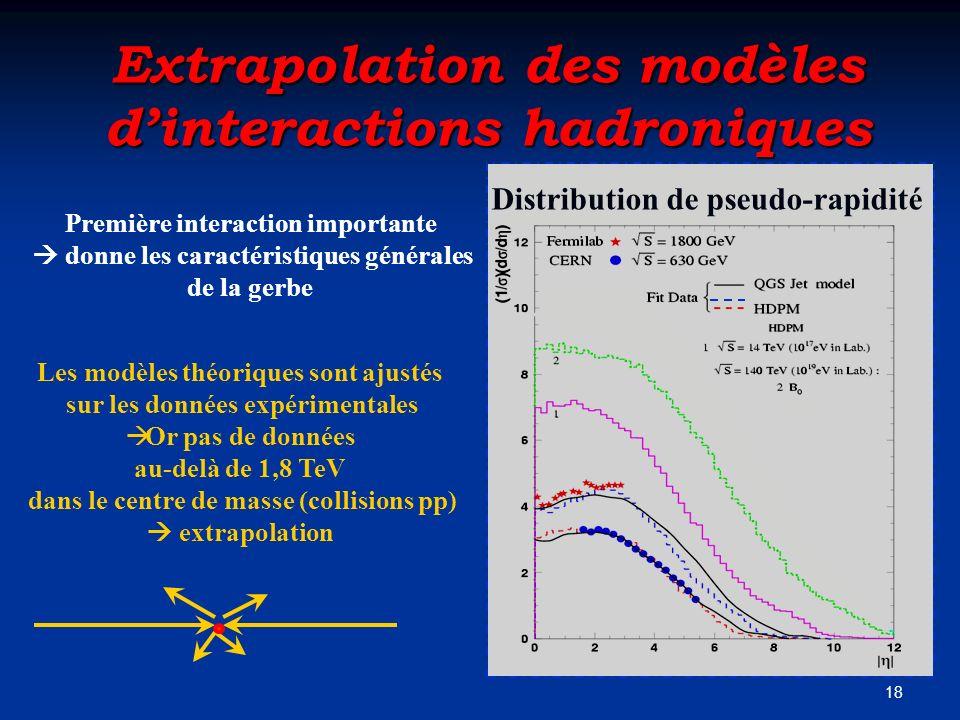 Extrapolation des modèles d'interactions hadroniques