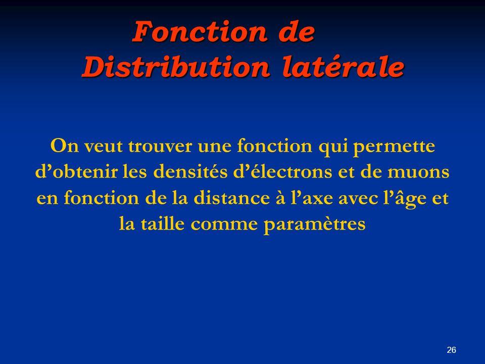 Fonction de Distribution latérale