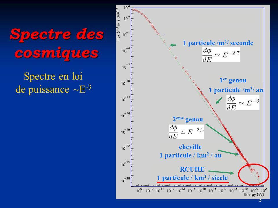 Spectre des cosmiques Spectre en loi de puissance ~E-3