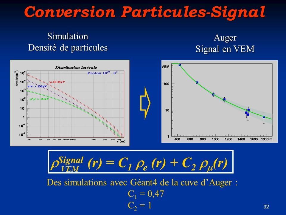 Conversion Particules-Signal