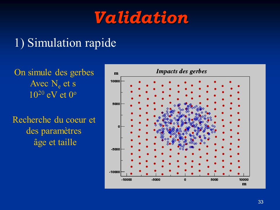 Validation 1) Simulation rapide On simule des gerbes Avec Ne et s