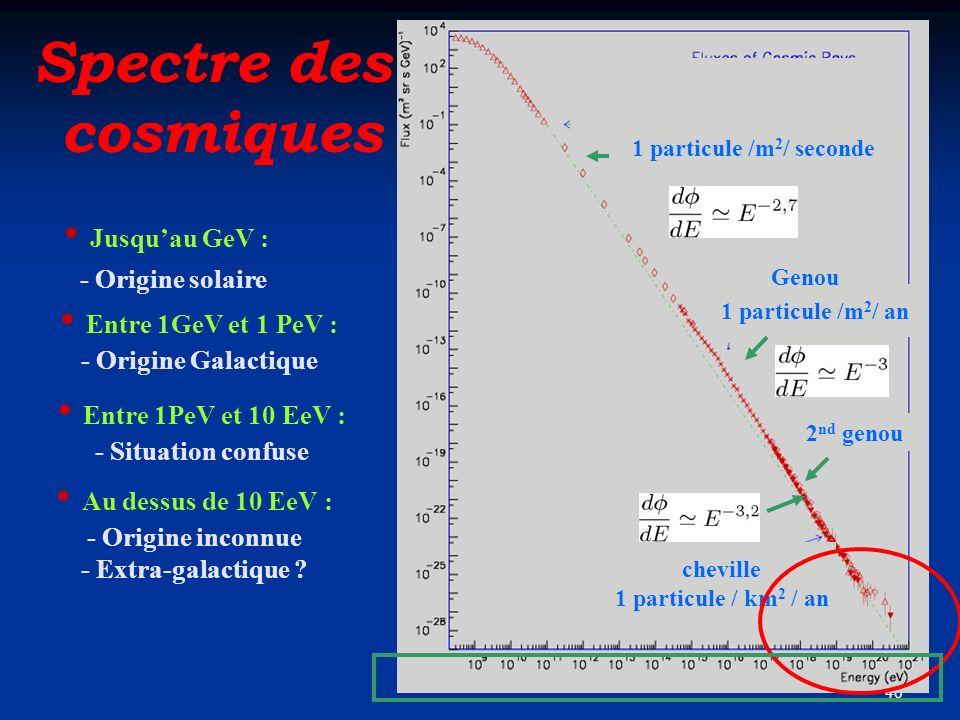 Spectre des cosmiques Jusqu'au GeV : Entre 1GeV et 1 PeV :