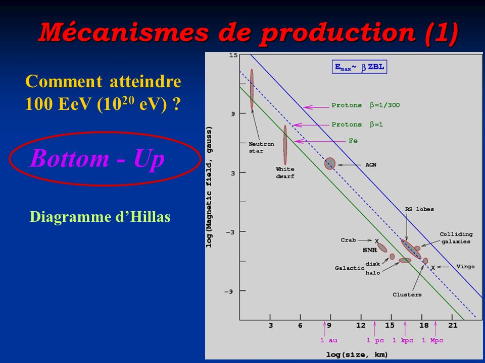 Mécanismes de production (1)