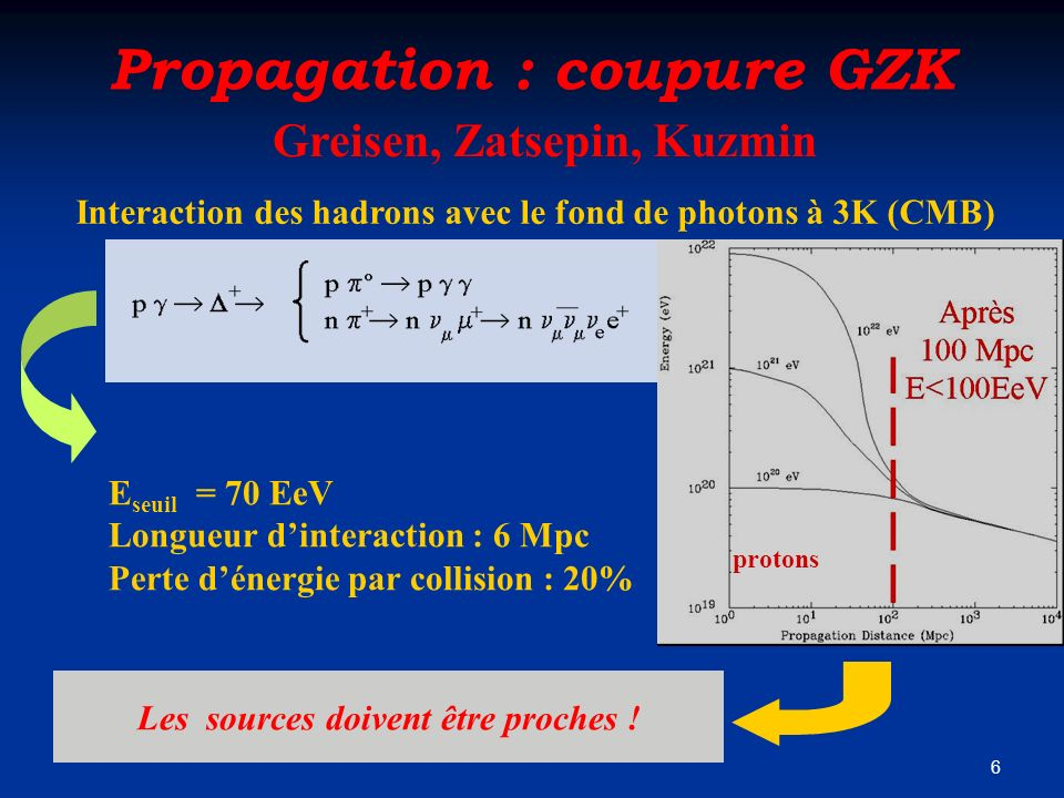 Propagation : coupure GZK