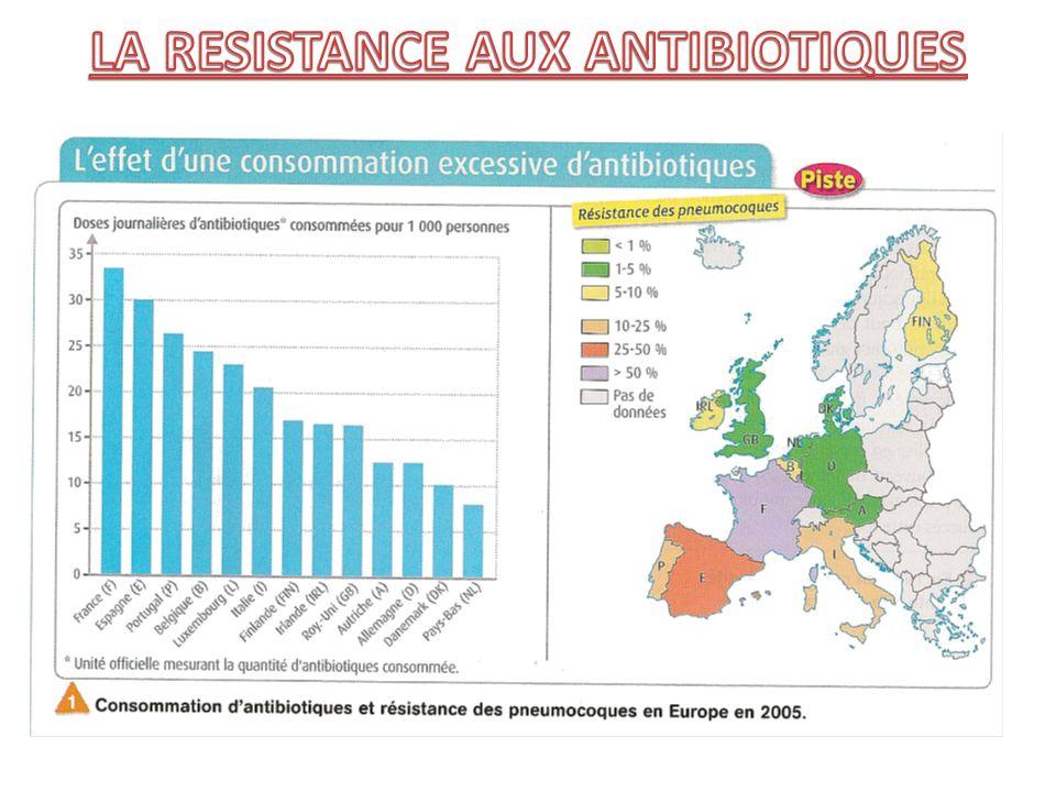 LA RESISTANCE AUX ANTIBIOTIQUES