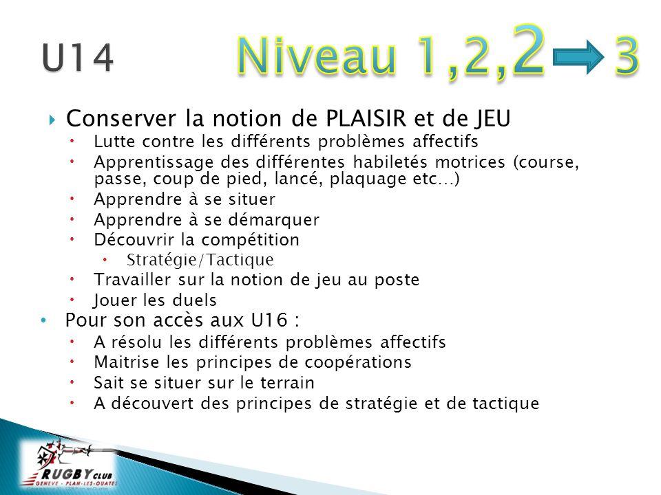 Niveau 1,2,2 3 U14 Conserver la notion de PLAISIR et de JEU