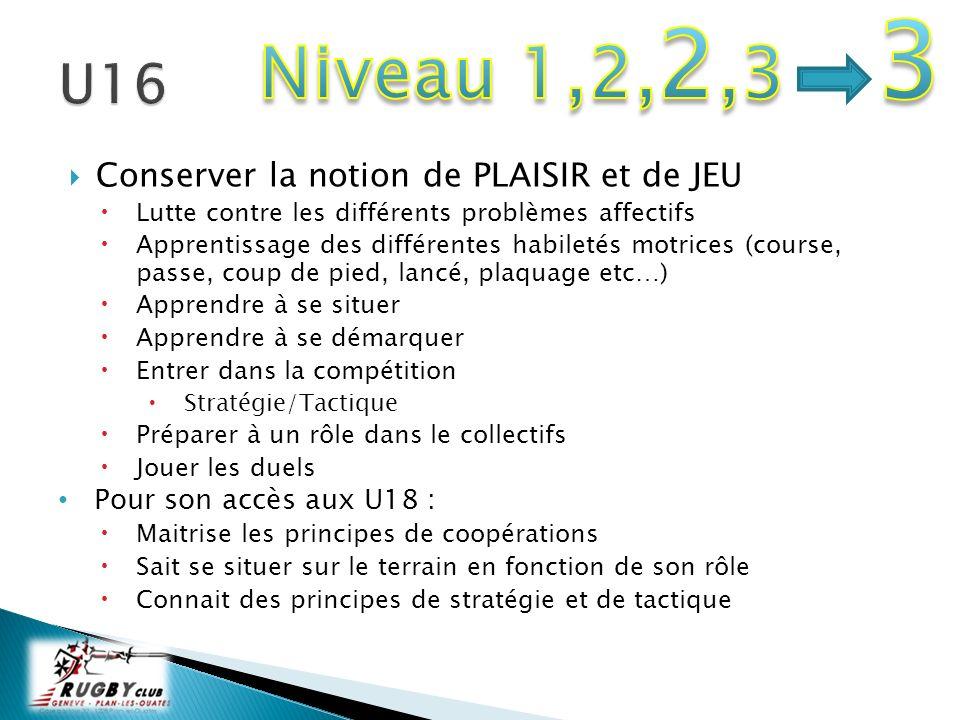 Niveau 1,2,2,3 3 U16 Conserver la notion de PLAISIR et de JEU
