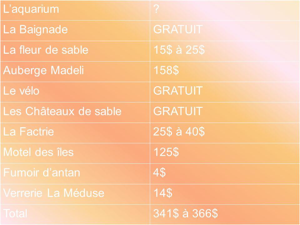 L'aquarium La Baignade. GRATUIT. La fleur de sable. 15$ à 25$ Auberge Madeli. 158$ Le vélo.