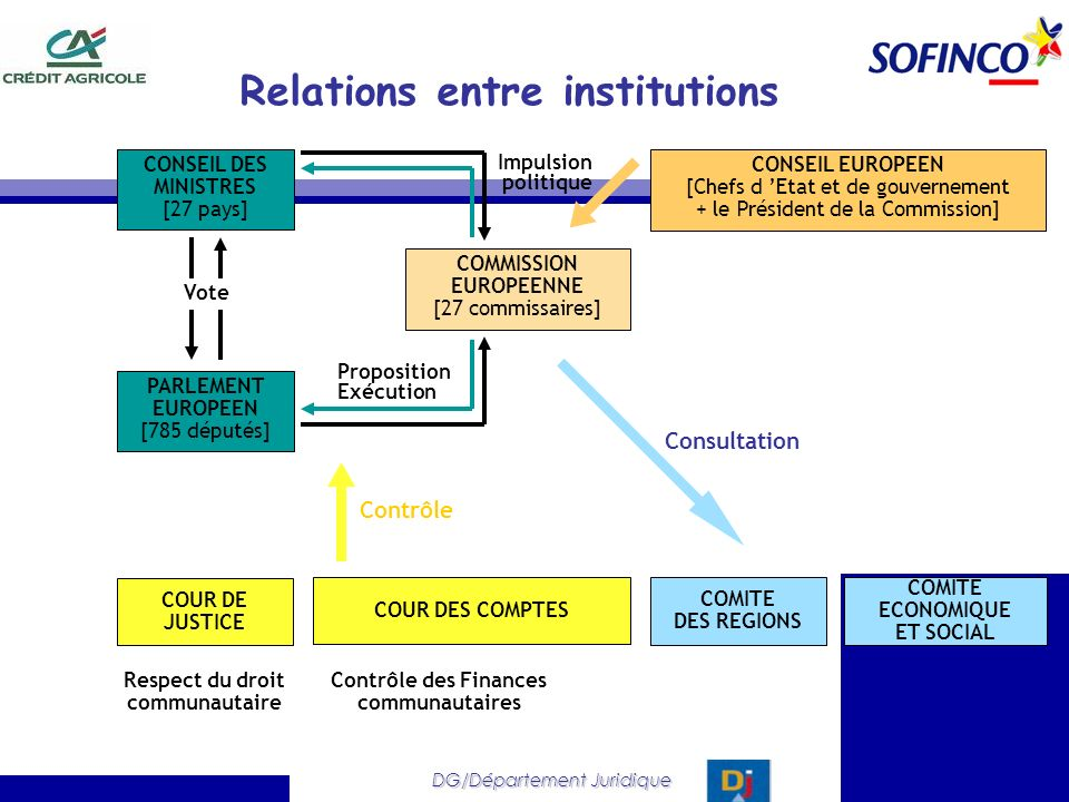 Relations entre institutions COMMISSION EUROPEENNE