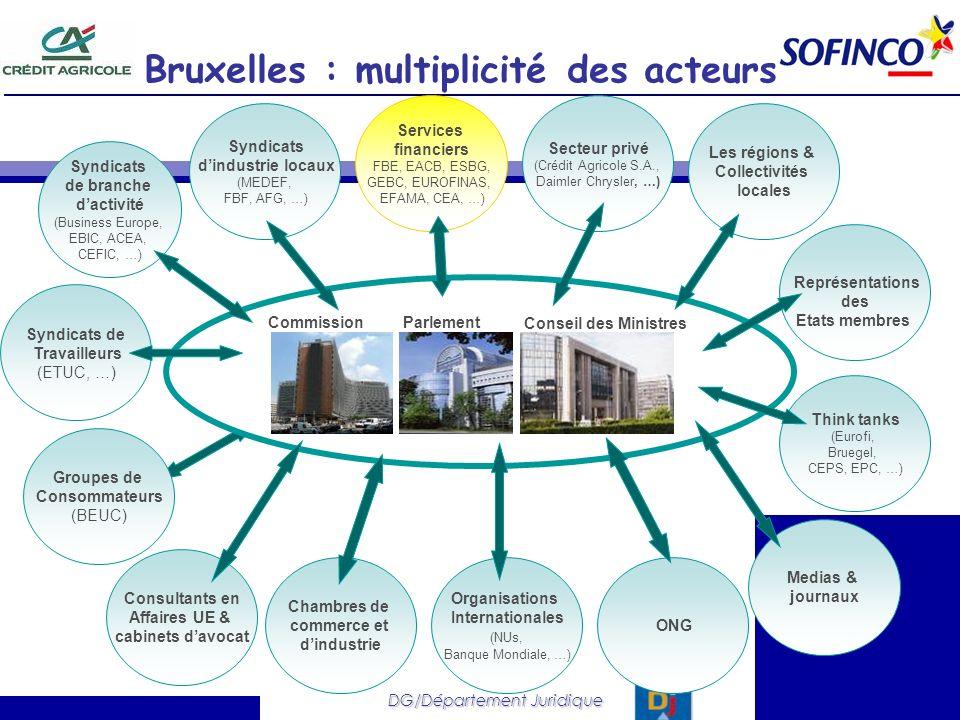 Bruxelles : multiplicité des acteurs