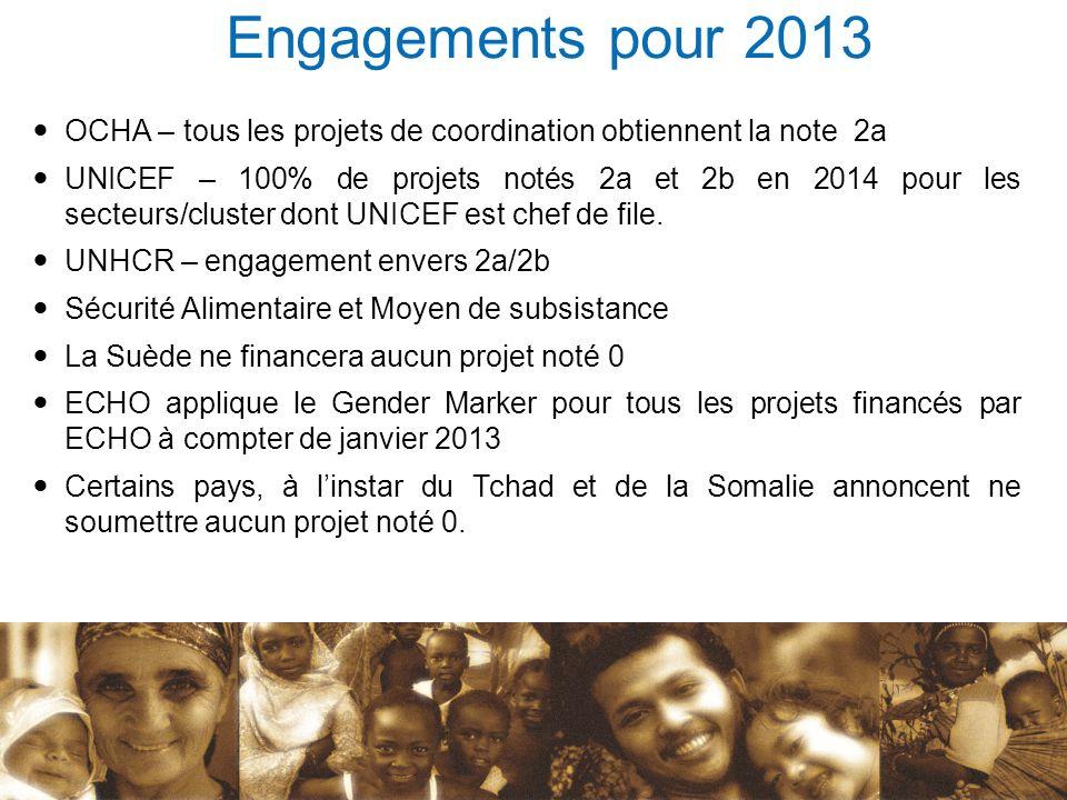 Engagements pour 2013 OCHA – tous les projets de coordination obtiennent la note 2a.