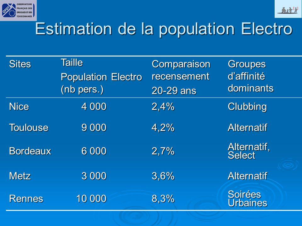 Estimation de la population Electro