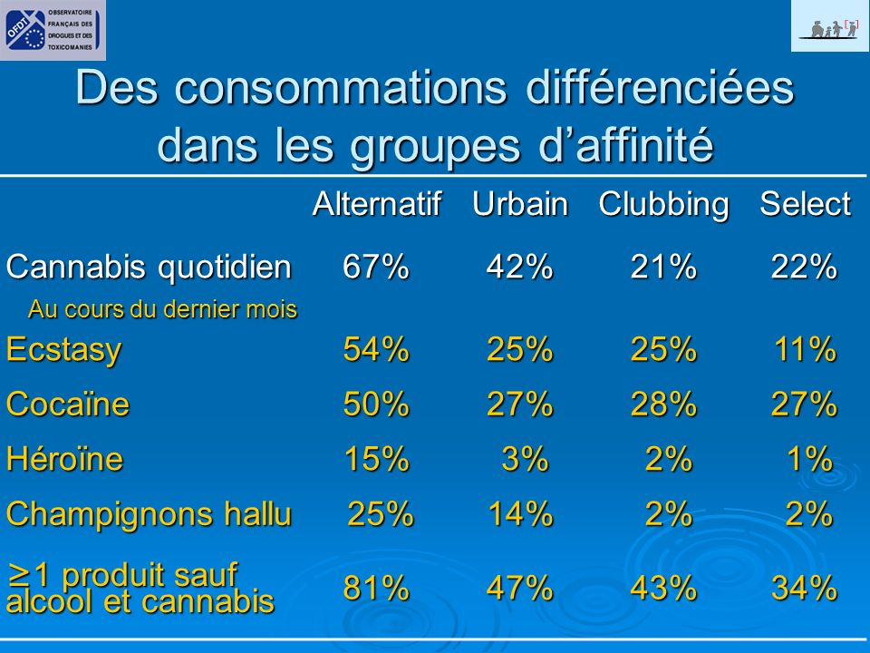Des consommations différenciées dans les groupes d'affinité