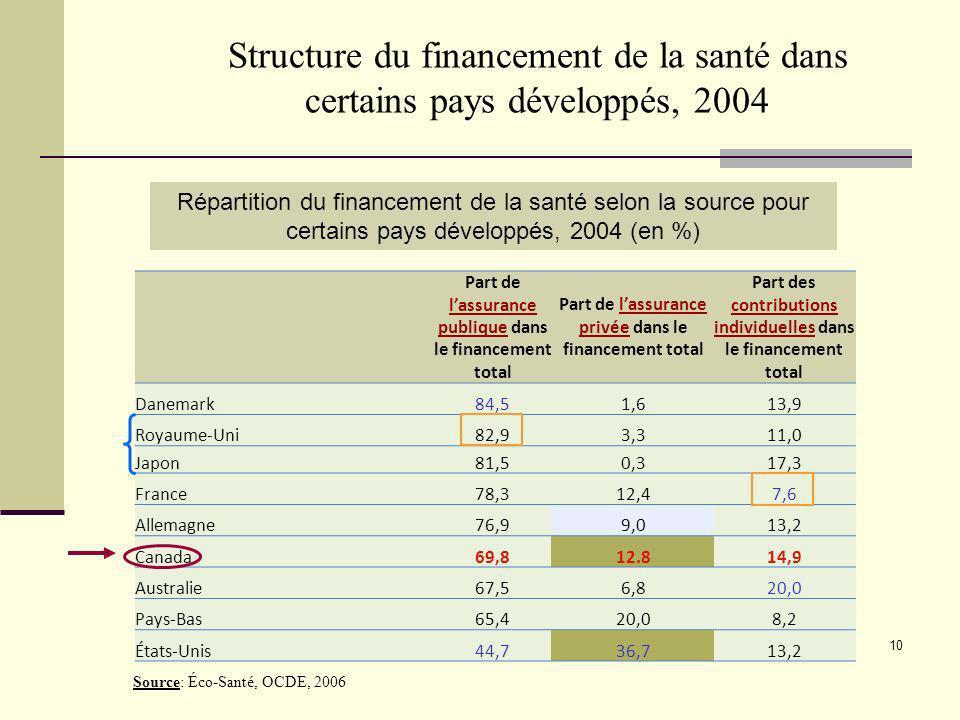 Structure du financement de la santé dans