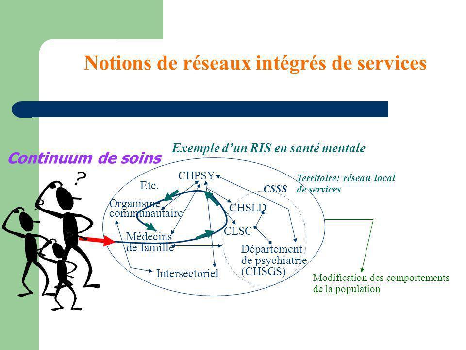 Notions de réseaux intégrés de services