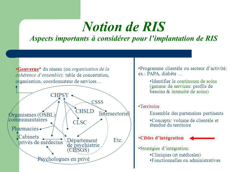 Notion de RIS Aspects importants à considérer pour l'implantation de RIS