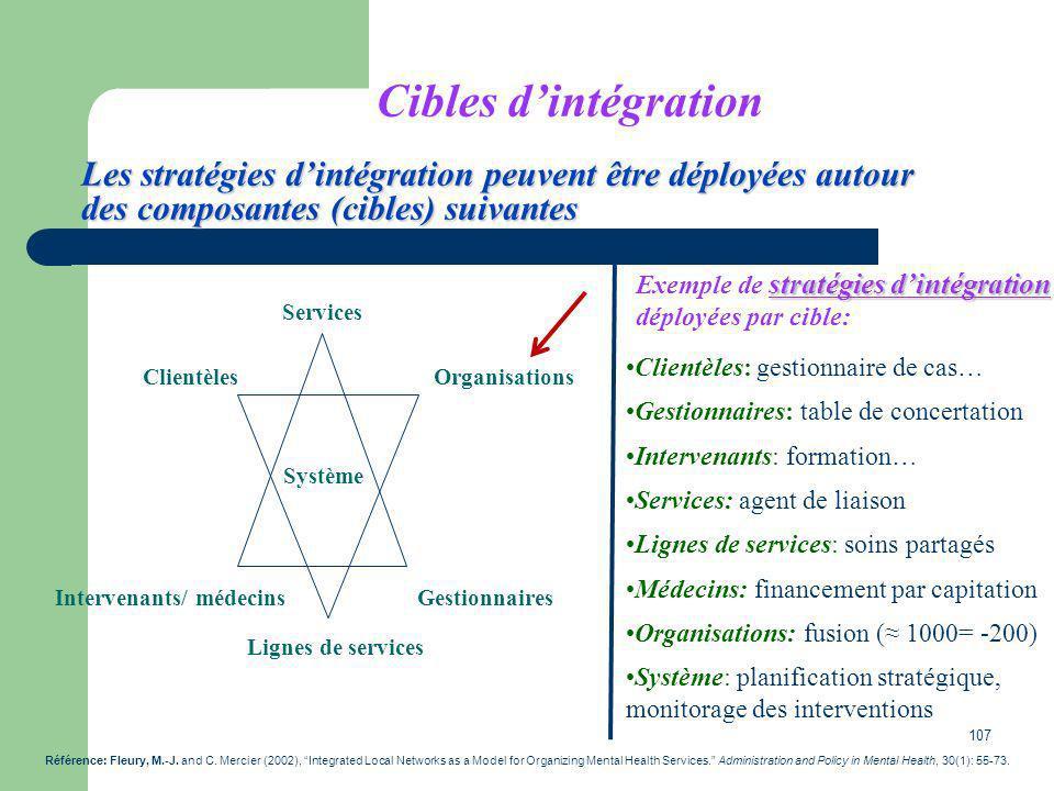 Cibles d'intégration Les stratégies d'intégration peuvent être déployées autour des composantes (cibles) suivantes.