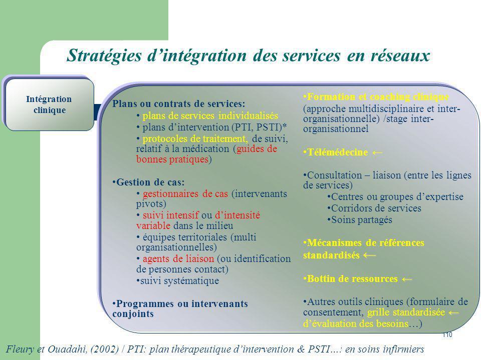 Stratégies d'intégration des services en réseaux