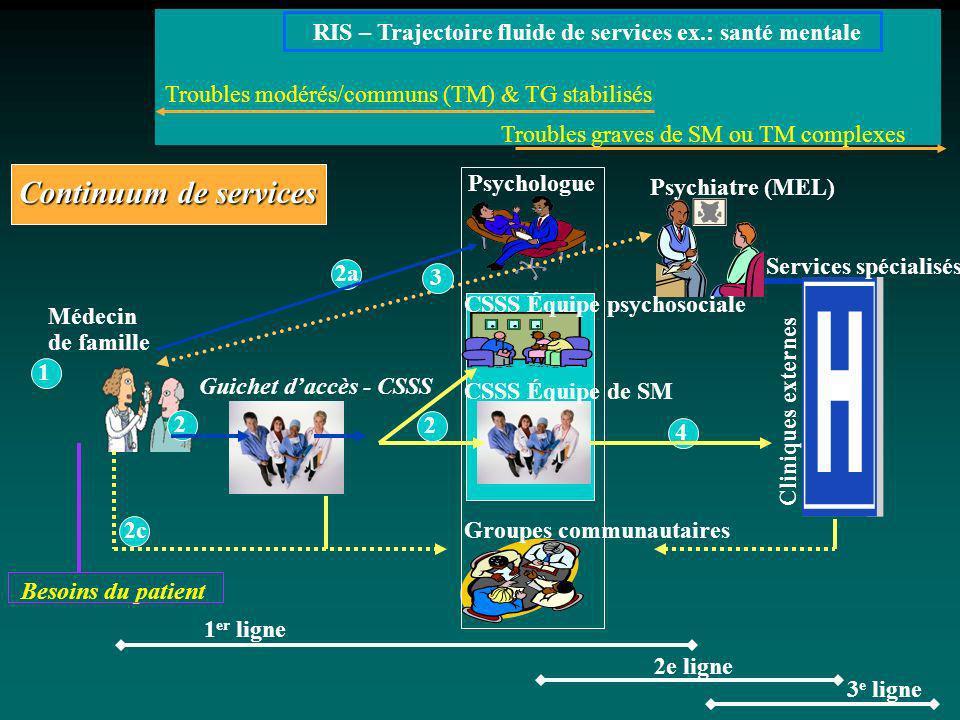 RIS – Trajectoire fluide de services ex.: santé mentale