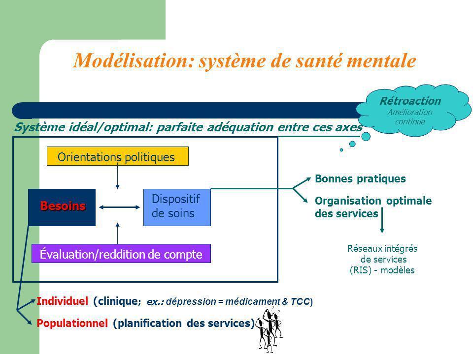 Modélisation: système de santé mentale
