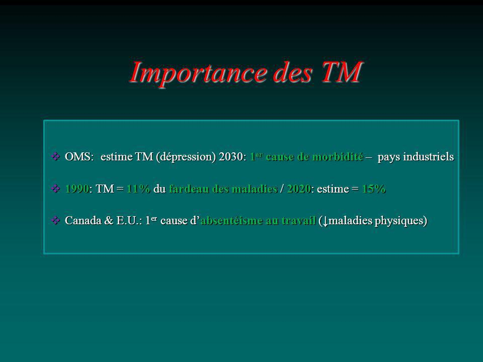 Importance des TM OMS: estime TM (dépression) 2030: 1er cause de morbidité – pays industriels.