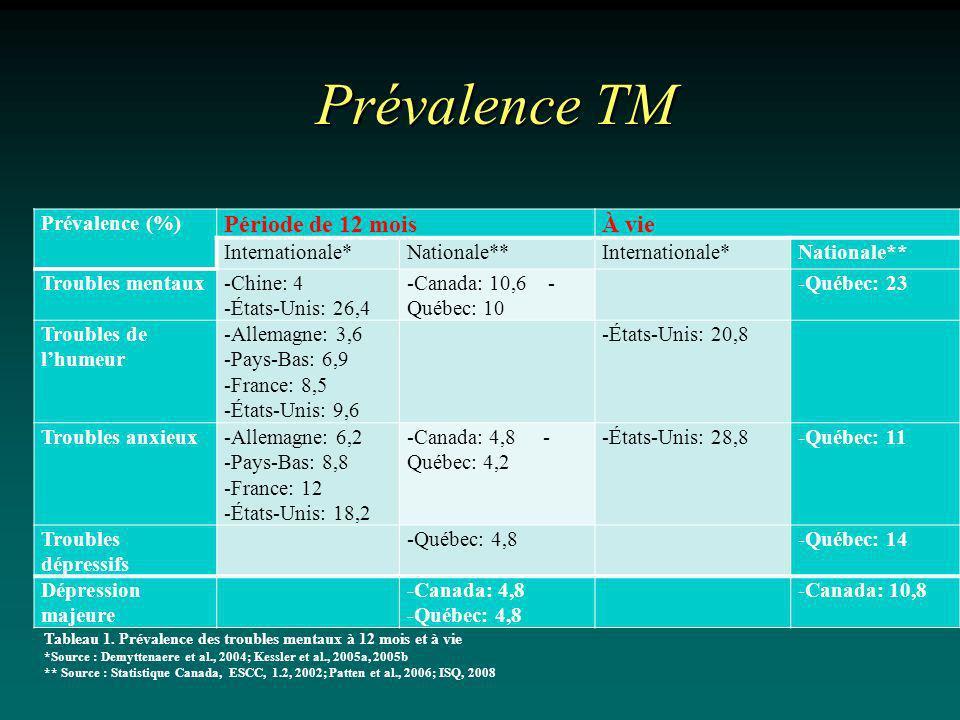 Prévalence TM Période de 12 mois À vie Prévalence (%) Internationale*